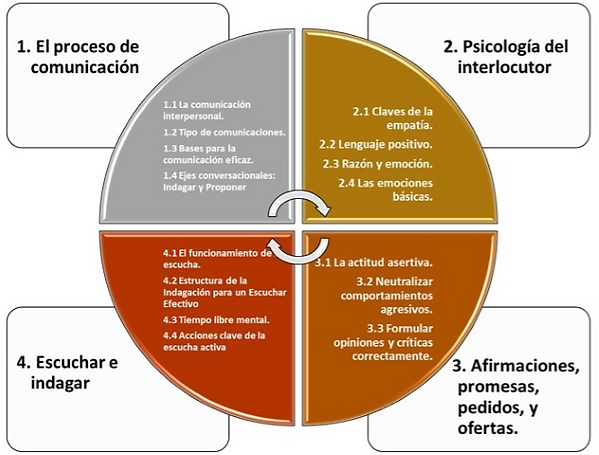 Habilidades_de_comunicaci%C3%B3n_(Small)