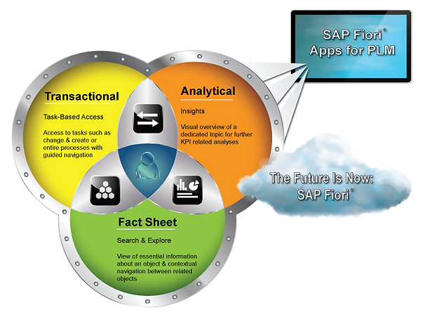 PDB and SAP EPPM Fiori Apps for PLM