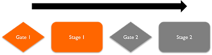 PDB Stage Gate Process Model Tools