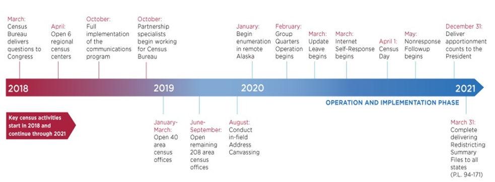 Census Timeline.jpg