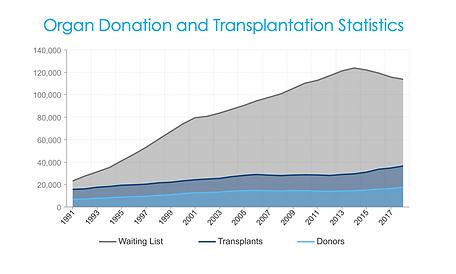 Donation/Transplant Stats