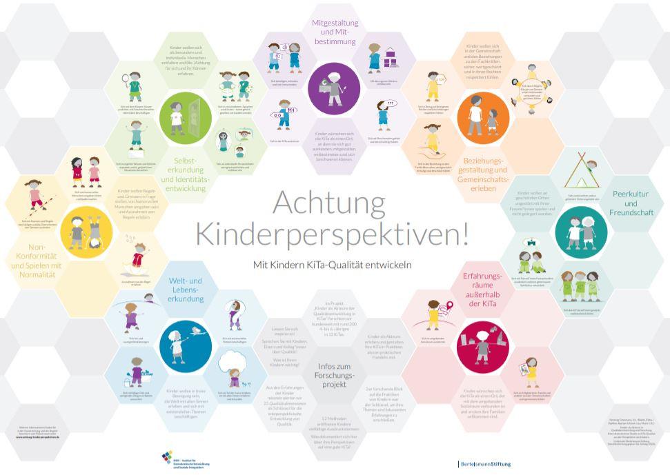 Plakat «Achtung Kinderperspektiven»