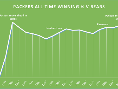 Packers v Bears - A Short Playing History - Part 1