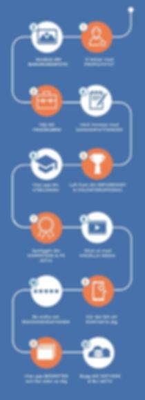 12-steg Process.jpg