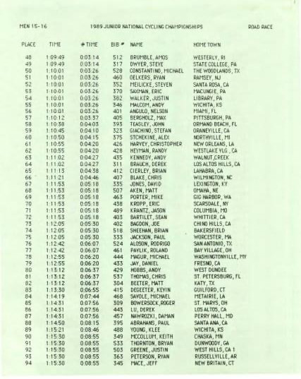 1989 Junior National Championships 15-16