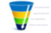 Social Media Markerting Process Funnel