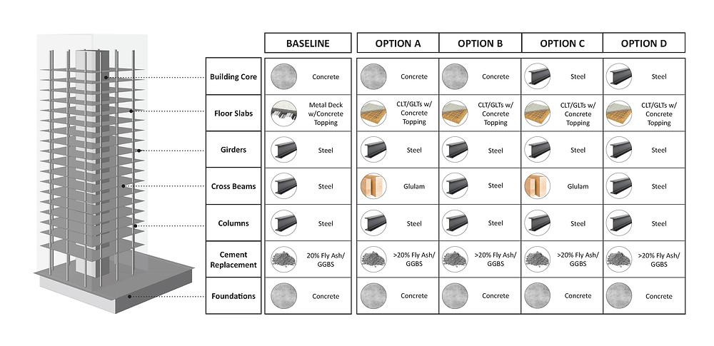 Figure 5. Structural system for Baseline design and 4 design options