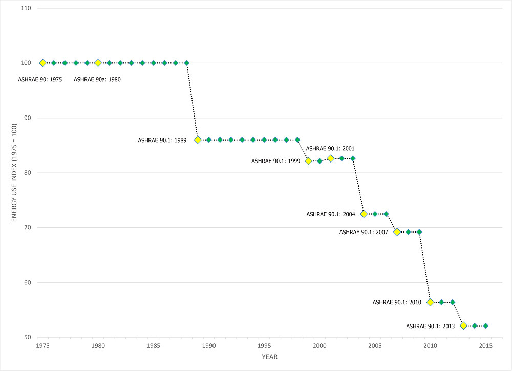 Figure 1. Improvement in ASHRAE standard 90.1 (1975-2013). Produced from PNWL data.
