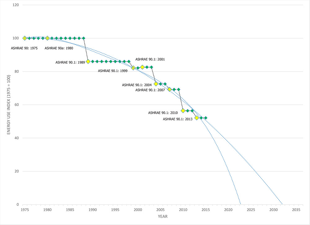 Figure 2. Projected potential timeline for ASHRAE 90.1: 20XX to require net zero energy buildings.
