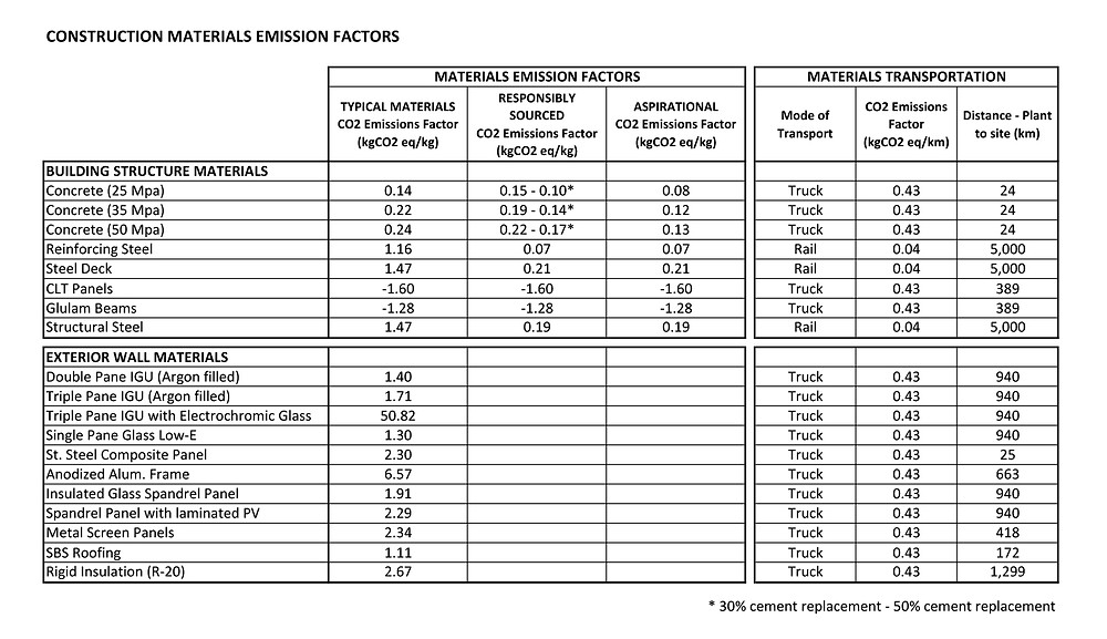 Table 1. Emissions factors for materials and transportation