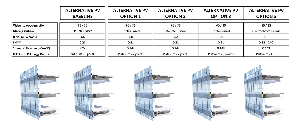 Figure 7. Alternative curtainwall system with renewables incorporated for Baseline design and 5 design options