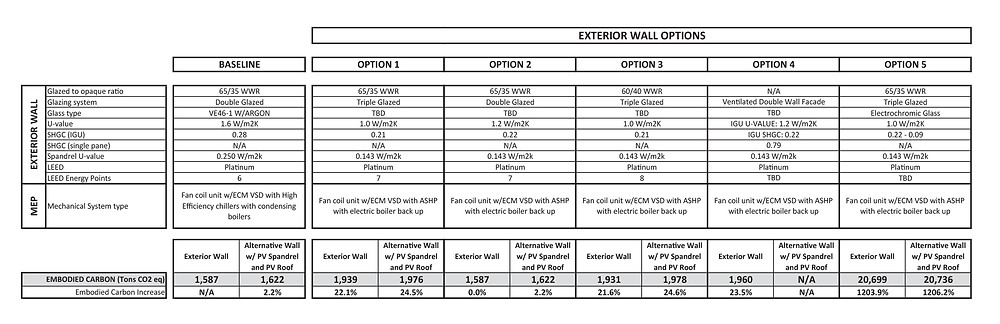 Table 4. Exterior wall embodied carbon