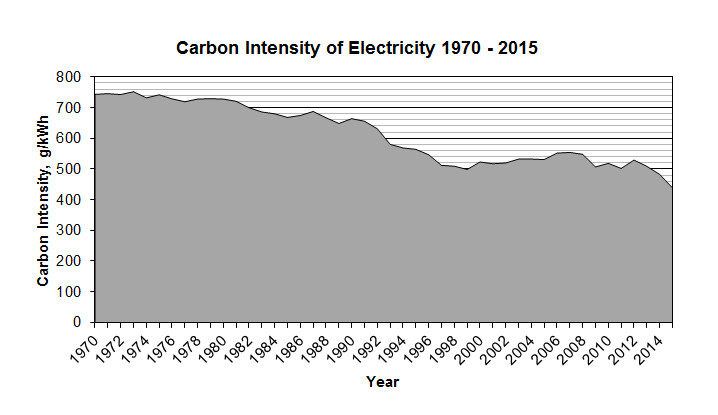 Figure 3. carbon intensity of electricity generated in the UK showing a 40% decrease in emissions per kWh since 1970.