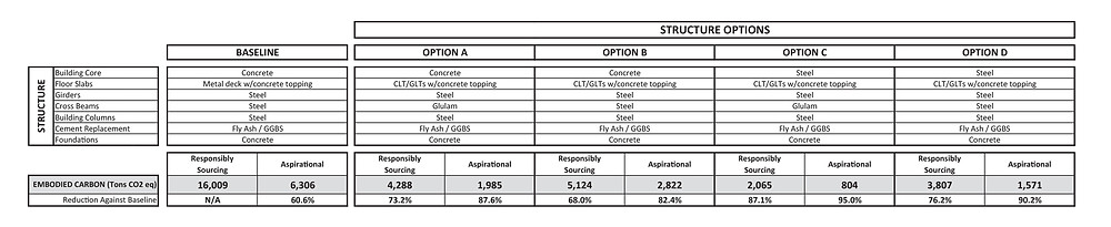 Table 3. Structural system embodied carbon