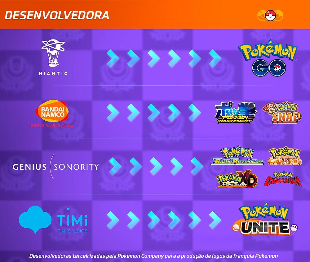 Lista de Desenvolvedoras terceirizadas e jogos criados por elas: Niantic, desenvolvedora de Pokemon Go; Bandai Nanco, desenvolvedora de Pokemon Snap; Genius Sonority, desenvolvedora de Pokemon Battle Revolution; TiMi Studios, desenvolvedora do Pokemon Unite
