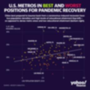 covid city recovery graph