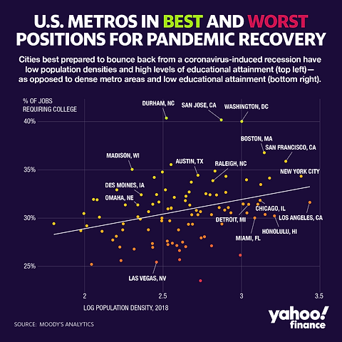 covid city recovery graph