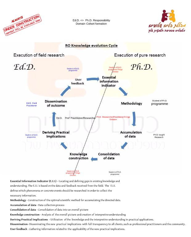 ReachingOut Knowledge Evolution