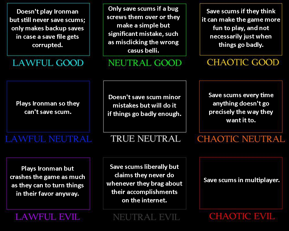 Save Scummer Alignment chart