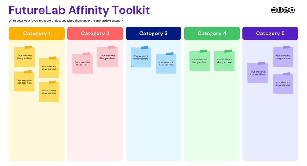 FutureLab Affinity Diagram Brainstorm To