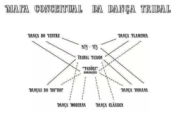 MAPA CONCEITUAL DA DANÇA TRIBAL JOLINE ANDRADE