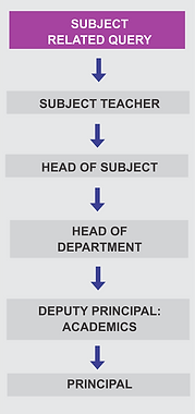 Reporting Structure - Subject Related.pn
