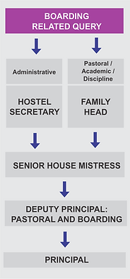 Reporting Structure - Boarding.png