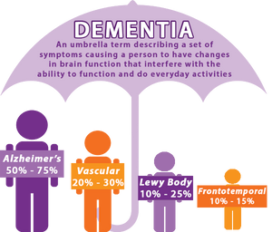 MORE POSITIVITY, LESS DEMENTIA?