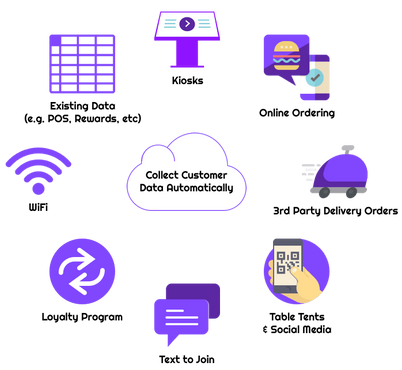Boostly helps restaurants bul a cutomr database from onlie ordering, loyalty, wifi, kiosks, text to joi, table tents,scial media, and 3rd party delivery companies