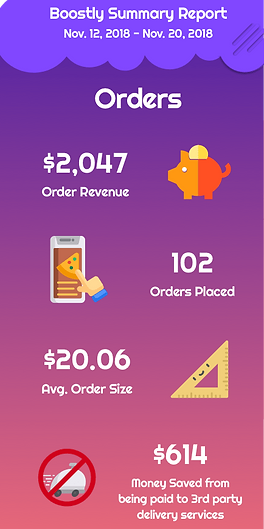 Boosty's Reporting Dashboard. Restaurants always know their ROI and get 10X ROI.