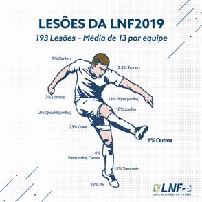 Número de lesões em 2019 se assemelha ao da temporada anterior
