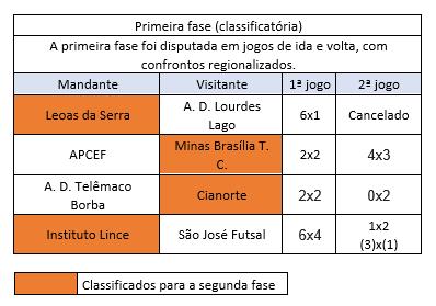 primeira fase copa do brasil 2019.png