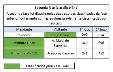 segunda fase copa do brasil 2019.png