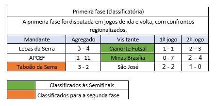 primeira fase copa do brasil 2018.png