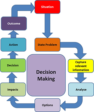 blog-decision-making1.png