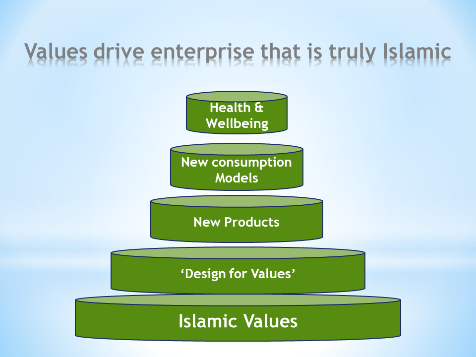 Products and life aligned to Values