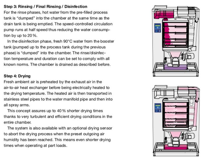 Washer process