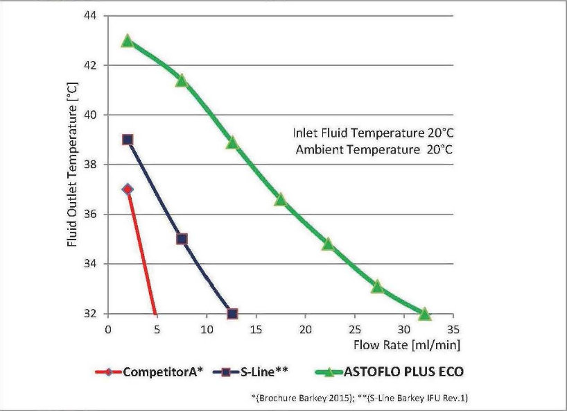Astoflo Plus eco