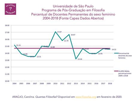 Docentes Permanentes no Programa de Pós Graduação em Filosofia da Universidade de São Paulo