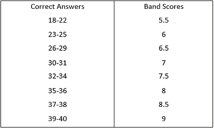how IELTS Listening score is calculated