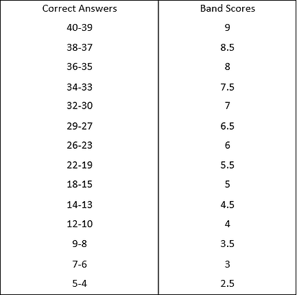 how IELTS Reading score is calculated