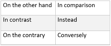 Cohesive Devices, contrast showing in IELTS Writing