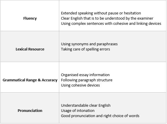 how IELTS Speaking is scored