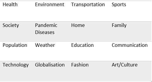 Common IELTS Topics