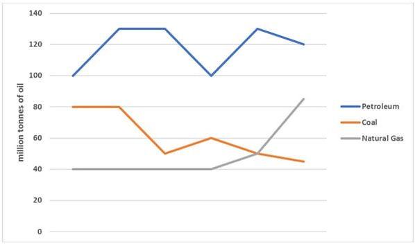 IELTS Writing Line Graph Question