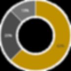 INFOG Chart 2 - Engagement.png