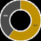 INFOG Chart 3 - Seniority.png
