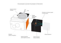 observatorio documentacao de processo