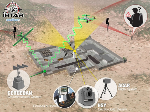 Aselsan IHTAR Anti Drone Sistemi
