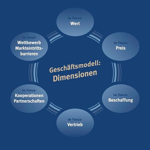 BI_Geschaeftsmodell-Dimensionen.jpg
